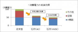 消費電力の削減効果