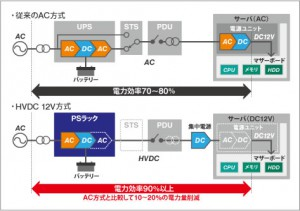HVDC 12V方式の概要